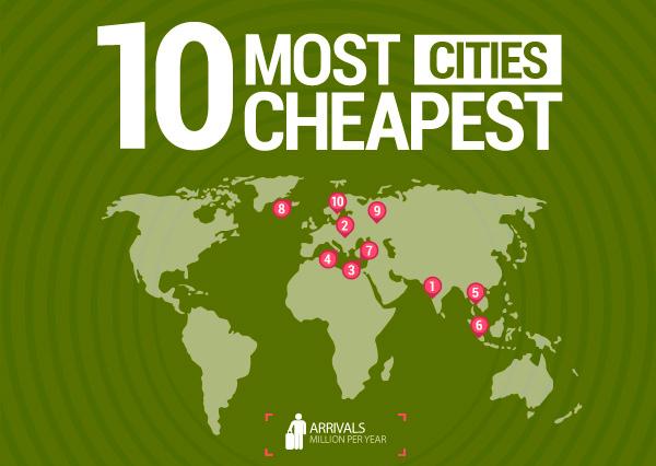 Las 10 ciudades más baratas para viajar durante 2015