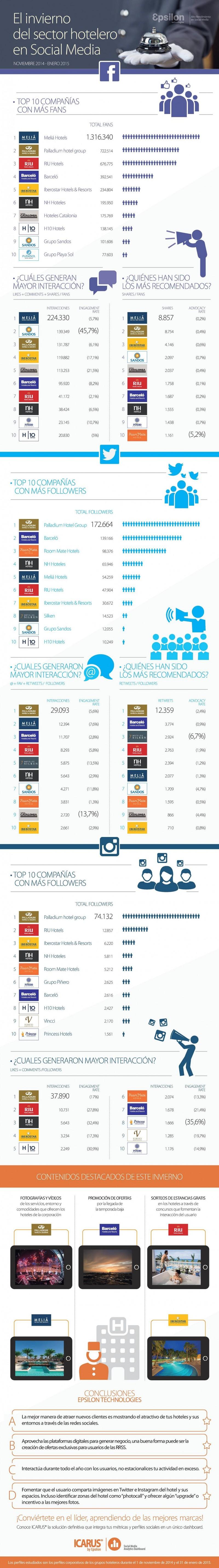 Infografia-hoteles-cadenas-RRSS-Epsilontec