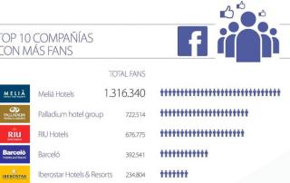 Infografia - Hoteles en redes sociales