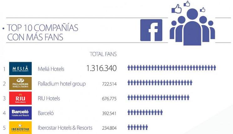 Infografía – Ranking de cadenas hoteleras en redes sociales