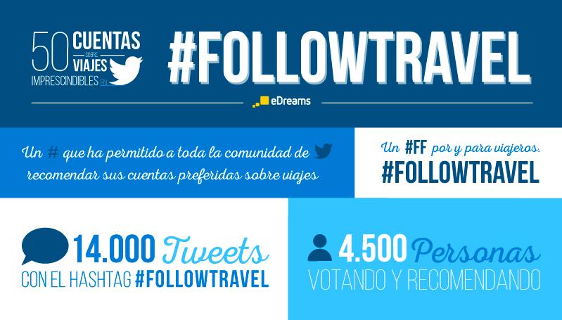 #FollowTravel: 50 excelentes cuentas en Twitter sobre viajes