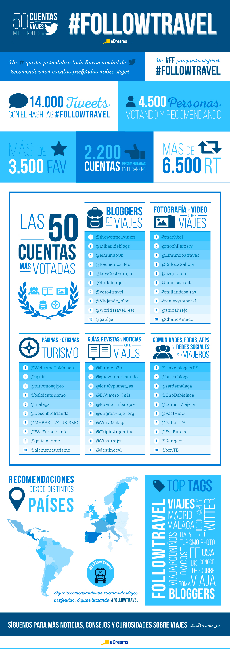 Infografía #FollowTravel Twitter de Edreams