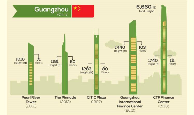 Los edificios más altos de todo el mundo