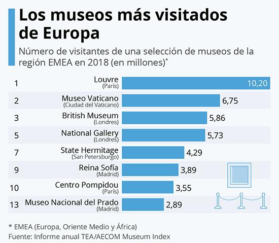 Museos Europa 2018