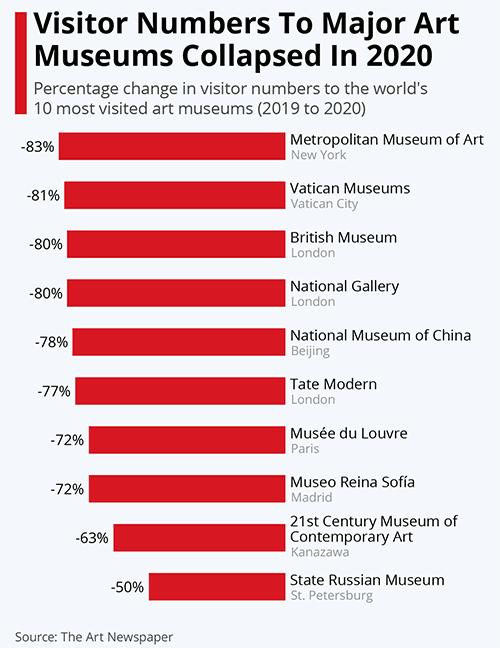 Museos mundo 2020