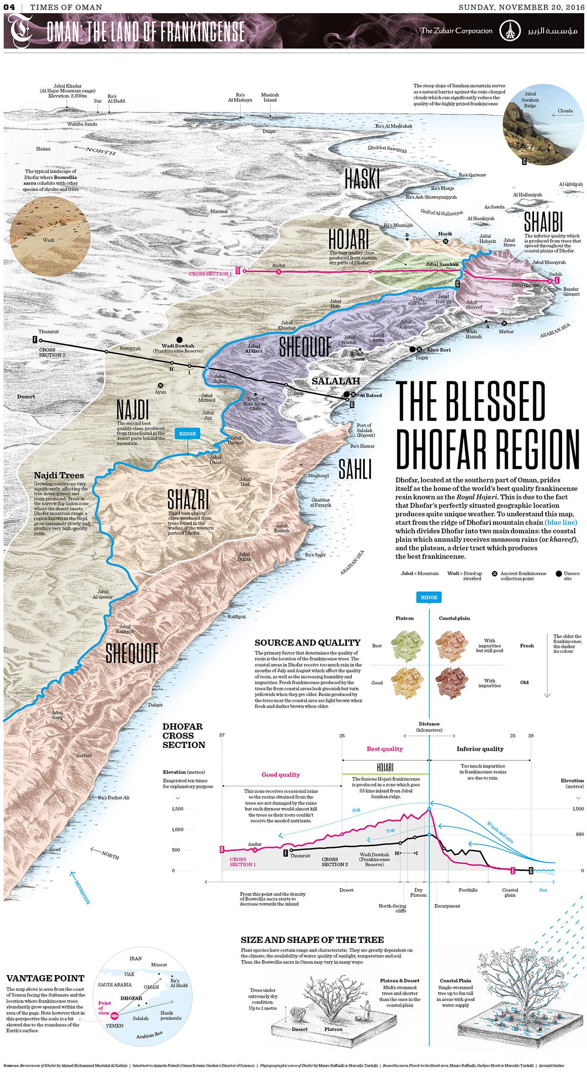 Omán, Tierra del Incienso